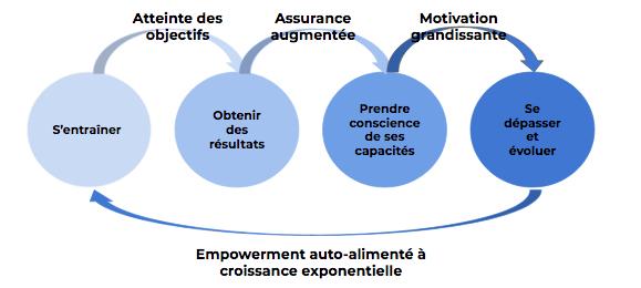 schema-empowerment